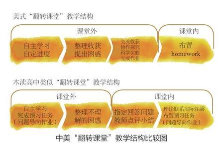 """""""中美""""翻转课堂教学模式形式对比"""